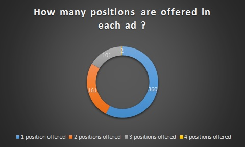 Jobs offered per ad