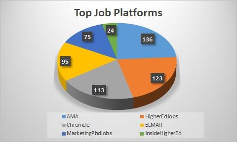 TOP Jobs Platform