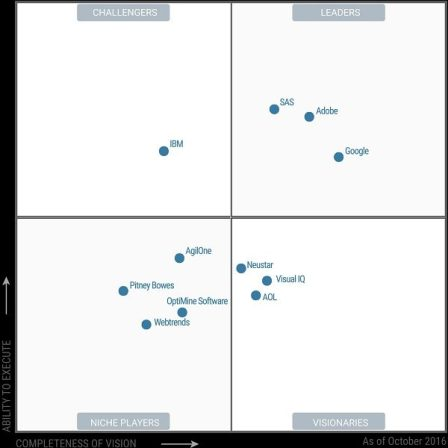 gartner-magic-quadrant-digital-marketing-analytics
