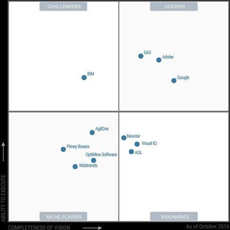 gartner-magic-quadrant-digital-marketing-analytics