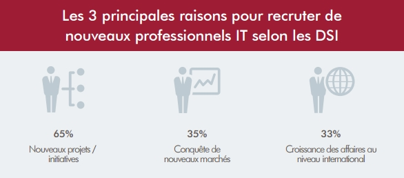 raisons-recruter-it