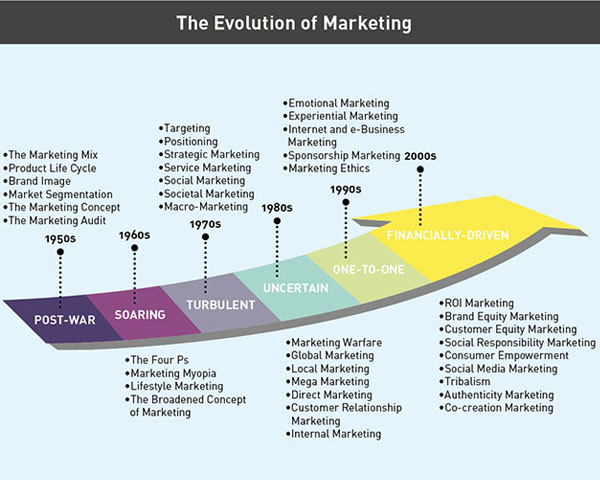 evolution-of-marketing