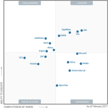 gartner-2017-mq-data-science-platforms